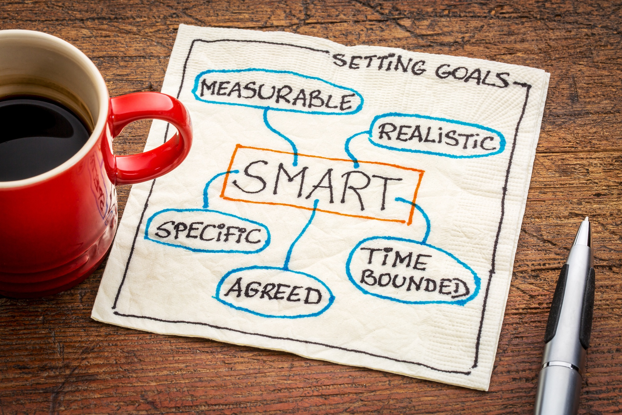 Alcuni esempi di SMART goals per l'Inbound Marketing